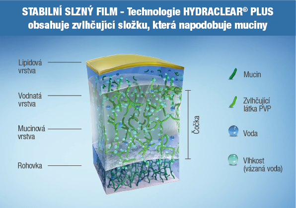 HYDRACLEAR® PLUS Technology